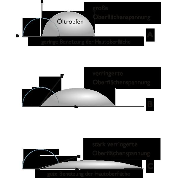 Spreiten eines Öltropfens auf einer Oberfläche, abhängig von der Oberflächenspannung