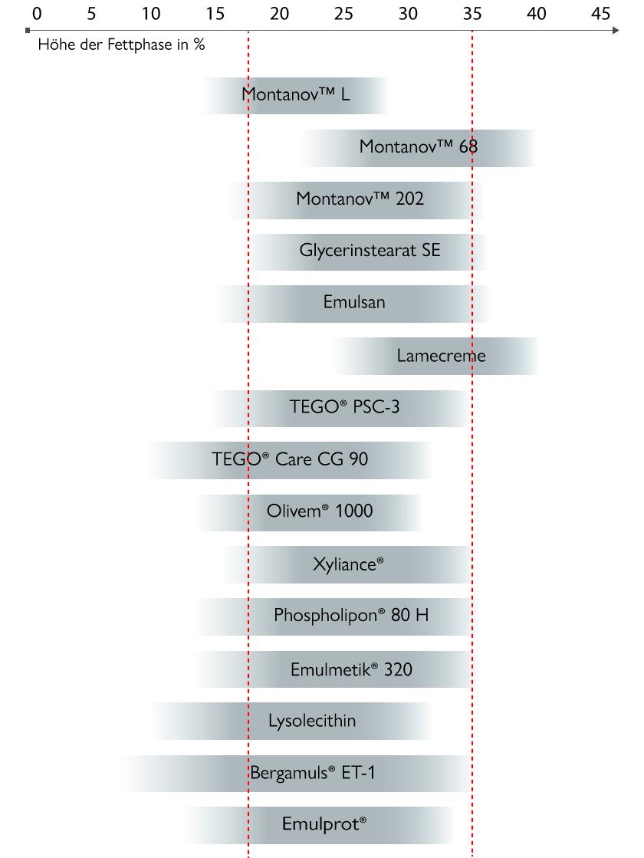 Einsatzbereiche verschiedener Emulgatoren, bezogen auf die Fettphasenhöhe