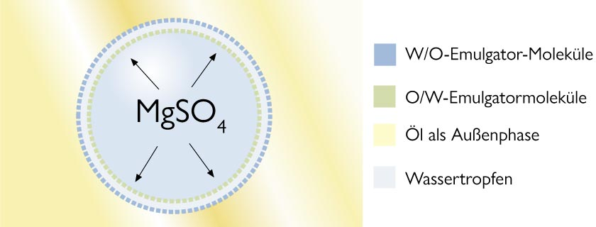 Magnesiumsulfat und seine Funktion in einer W/O-Emulsion