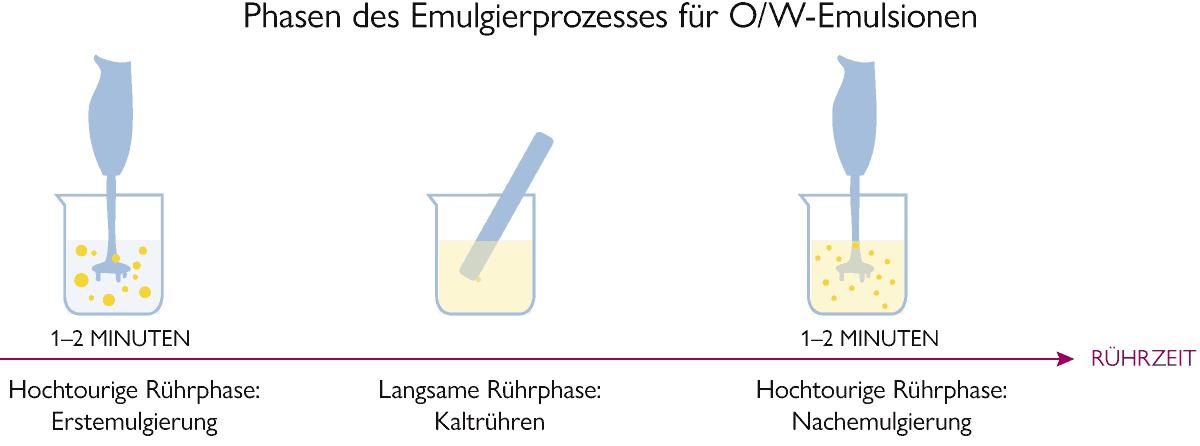 Phasen der Emulsionsherstellung