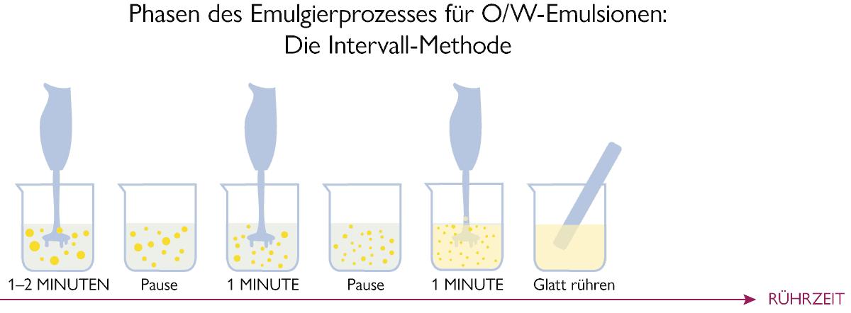 Die Intervallmethode bei der Herstellung von Emulsionen