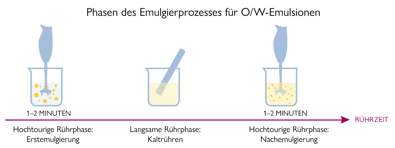 3 Phasen der Herstellung von O/W-Emulsionen