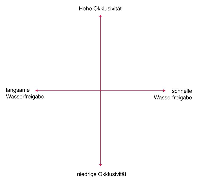 Das Emulsionskreuz und seine Koordinaten