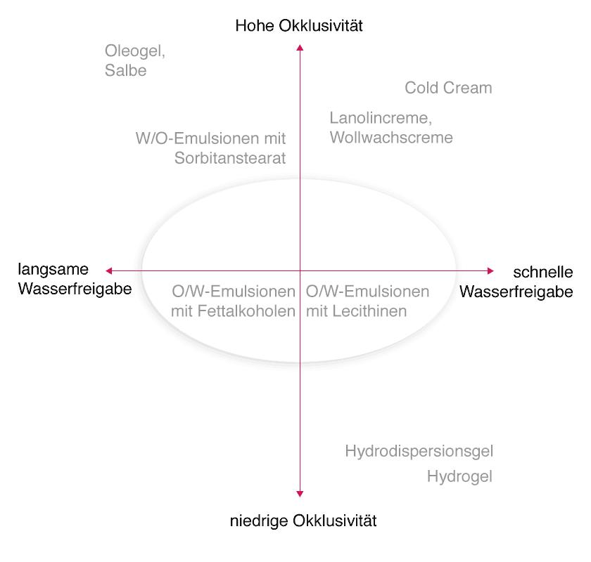 Das Emulsionskreuz– Einordnung der Emulgatoren