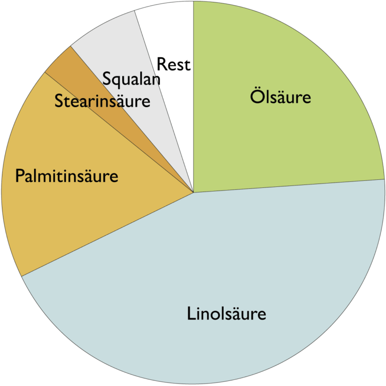 Fettsäurespektrum von Amaranthöl (Amaranthus caudatus Seed Oil)