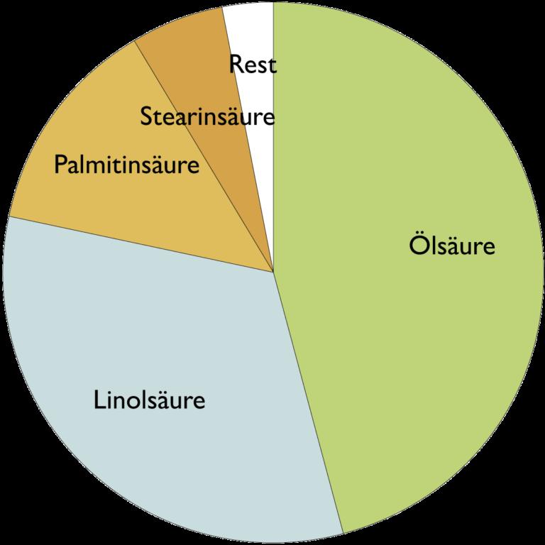 Fettsäurespekrum von Arganöl