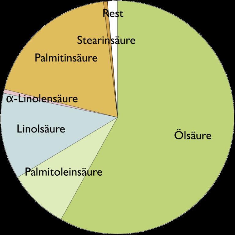Fettsäurespektrum von Avocadoöl (Persea Gratissima (Avocado) Oil)