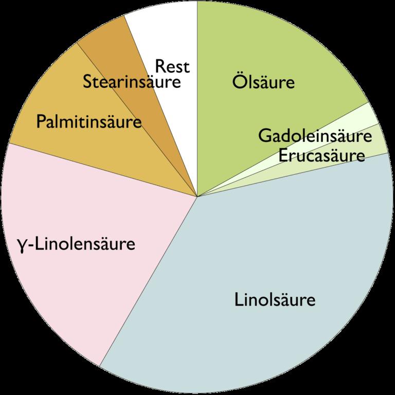 Fettsäurespektrum von Borretschsamenöl