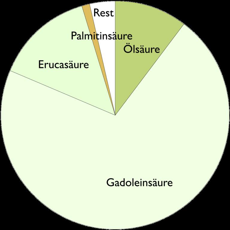 Fettsäurespektrum von Jojobaöl