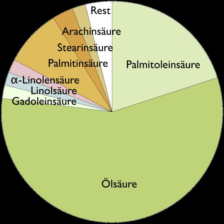 Fettsäurespektrum von Macadamianussöl