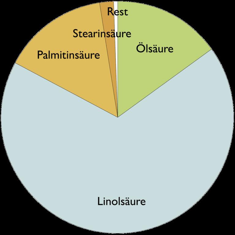 Fettsäurespektrum von Mohnöl (Papaver Somniferum (Seed) Oil)