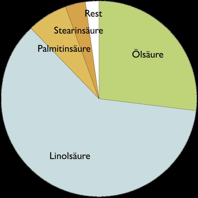Fettsäurespektrum von Sonnenblumenöl