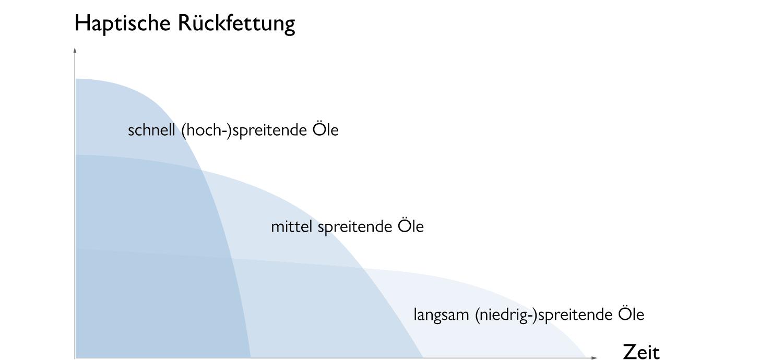 Grafik des Spreitmodells