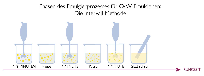 Phasen der Herstellung von O/W-Emulsionen: Intervallmethode