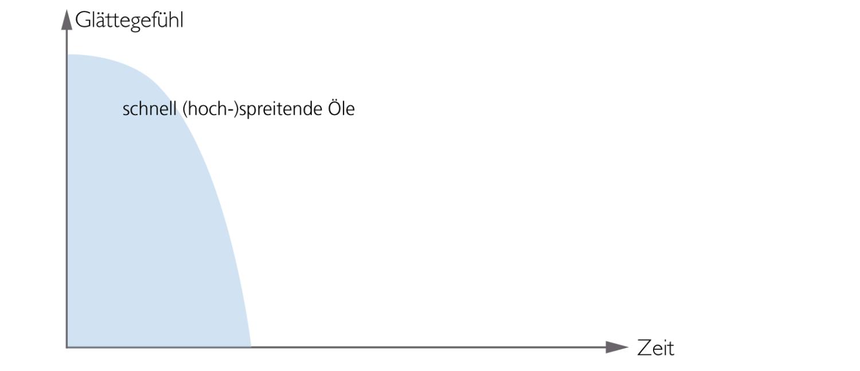 Hoch (schnell) spreitende Öle