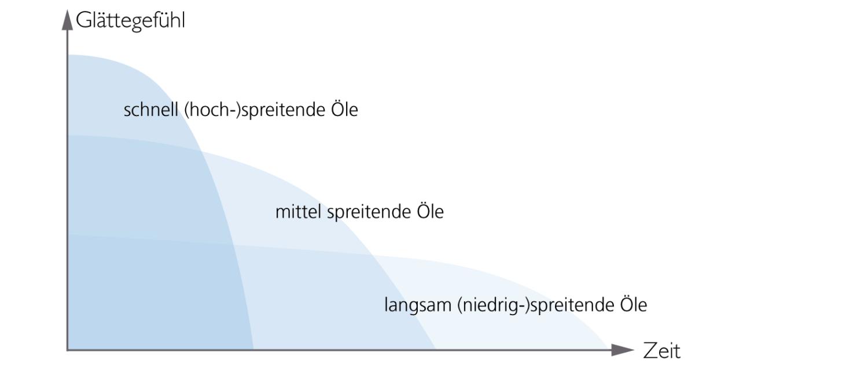 Mittel spreitende Öle schließen die Spreitlücke