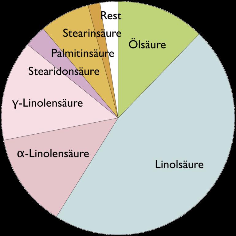 Fettsäurespektrum Johannisbeersamenöl