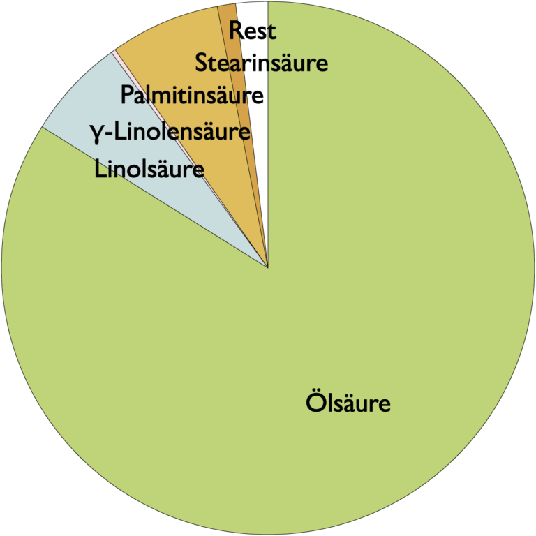 Fettsäurespektrum Kameliensamenöl