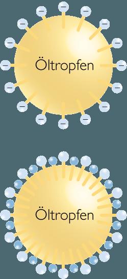 Anionischer Emulgator solo (oben) und in Kombination mit einem nichtionischen Emulgator (unten)